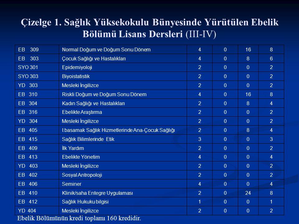 Çizelge 1. Sağlık Yüksekokulu Bünyesinde Yürütülen Ebelik Bölümü Lisans Dersleri (III-IV) EB 309 Normal Doğum ve Doğum Sonu Dönem40168 EB 303Çocuk Sağ