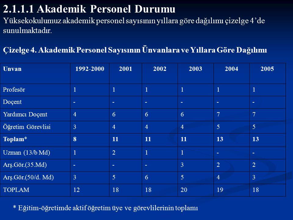 2.1.1.1 Akademik Personel Durumu Yüksekokulumuz akademik personel sayısının yıllara göre dağılımı çizelge 4'de sunulmaktadır. Çizelge 4. Akademik Pers