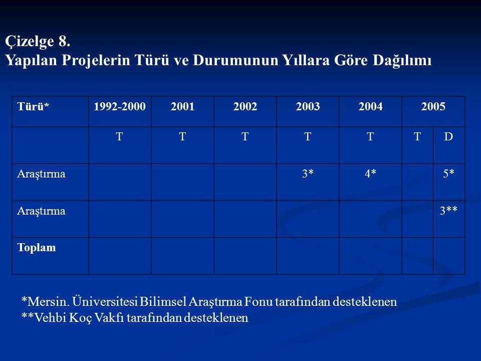 Çizelge 8. Yapılan Projelerin Türü ve Durumunun Yıllara Göre Dağılımı *Mersin. Üniversitesi Bilimsel Araştırma Fonu tarafından desteklenen **Vehbi Koç