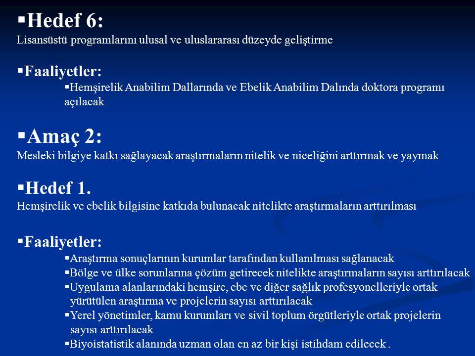  Hedef 6: Lisansüstü programlarını ulusal ve uluslararası düzeyde geliştirme  Faaliyetler:  Hemşirelik Anabilim Dallarında ve Ebelik Anabilim Dalın