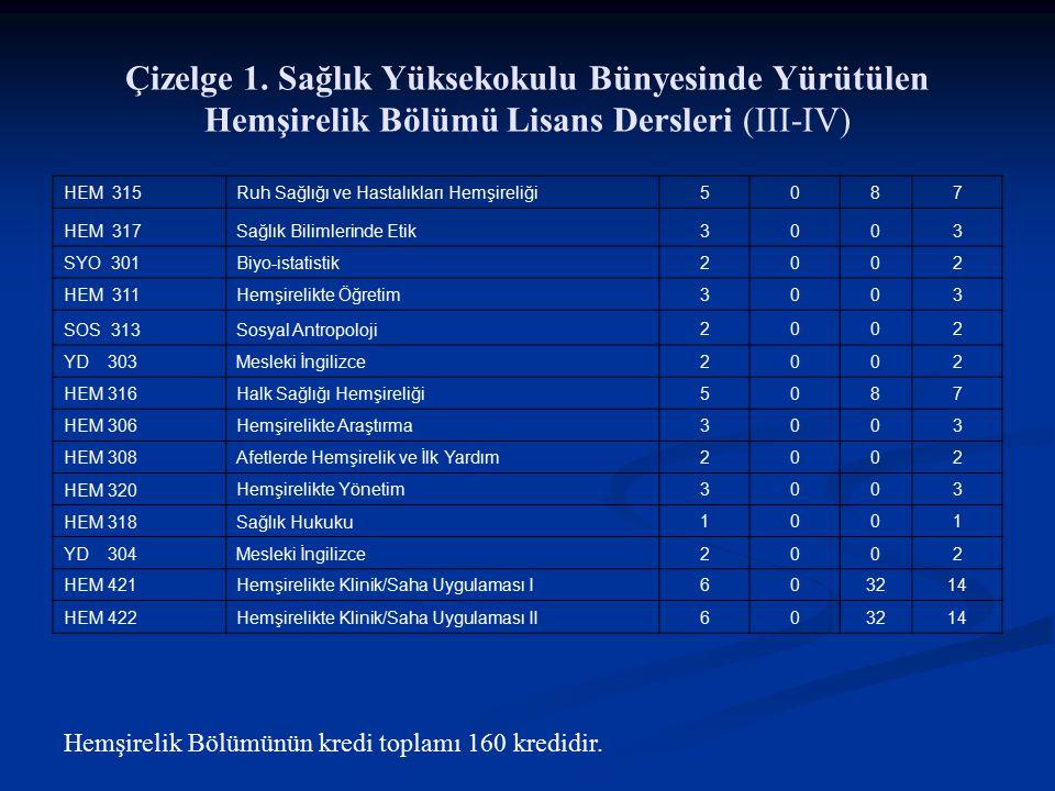 Çizelge 1. Sağlık Yüksekokulu Bünyesinde Yürütülen Hemşirelik Bölümü Lisans Dersleri (III-IV) HEM 315 Ruh Sağlığı ve Hastalıkları Hemşireliği5087 HEM