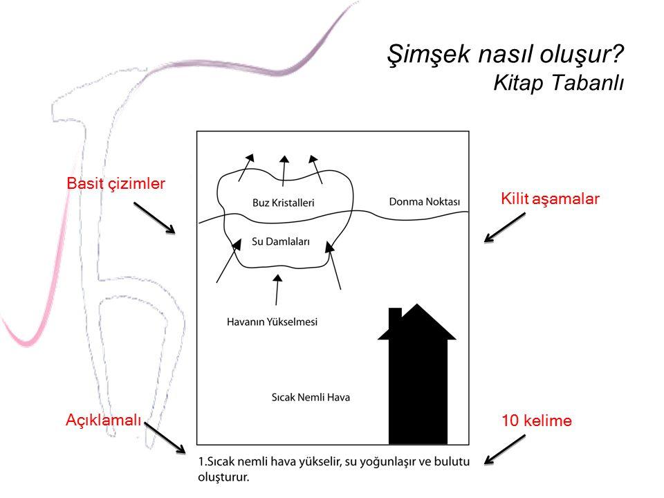 Şimşek nasıl oluşur? Kitap Tabanlı Açıklamalı Basit çizimler Kilit aşamalar 10 kelime