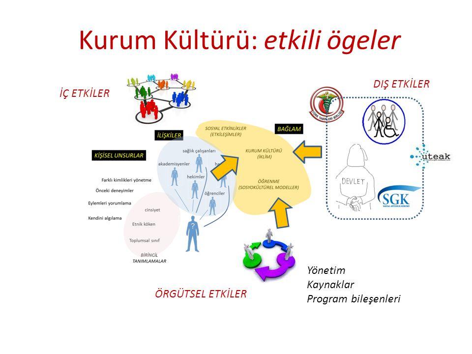 Kurum Kültürü: etkili ögeler İÇ ETKİLER Yönetim Kaynaklar Program bileşenleri ÖRGÜTSEL ETKİLER DIŞ ETKİLER