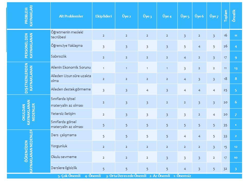 PROBLEM KAYNAKLARI Alt ProblemlerEkip lideriÜye 2Üye 3Üye 4Üye 5Üye 6Üye 7 Toplam Öncelik PERSONEL DEN KAYNAKLANAN Öğretmenin mesleki tecrübesi 222232