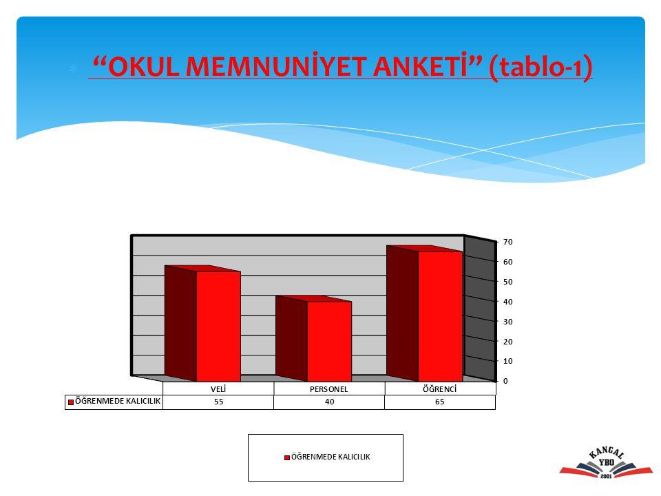 " ""OKUL MEMNUNİYET ANKETİ"" (tablo-1)"