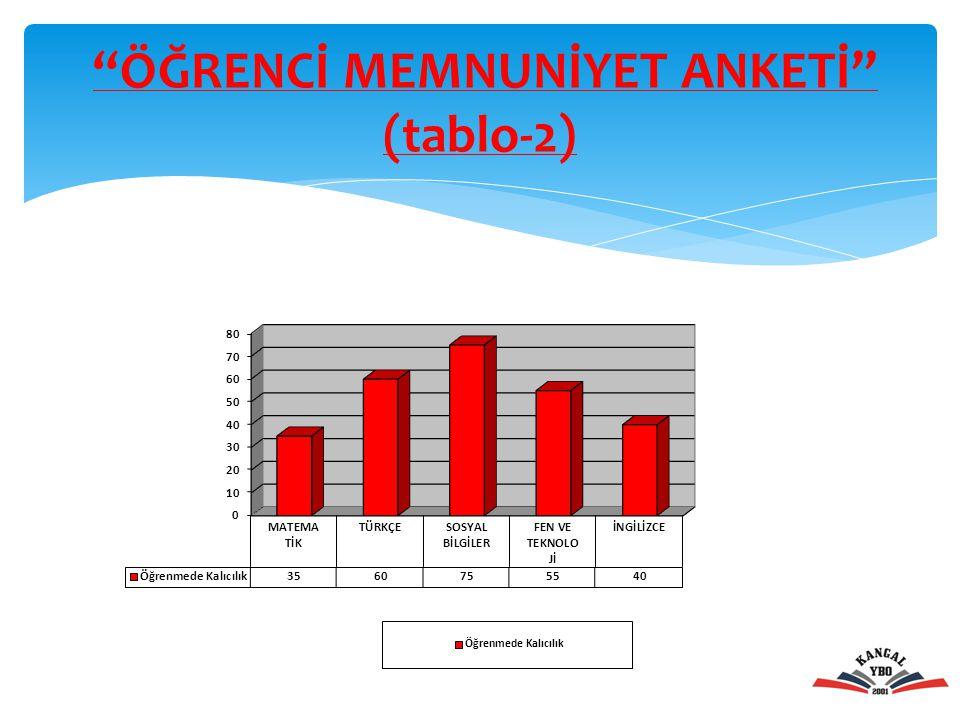 """""""ÖĞRENCİ MEMNUNİYET ANKETİ"""" (tablo-2)"""
