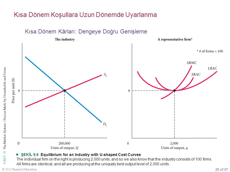 20 of 37 PART II The Market System: Choices Made by Households and Firms © 2012 Pearson Education  ŞEKİL 9.6 Equilibrium for an Industry with U-shape