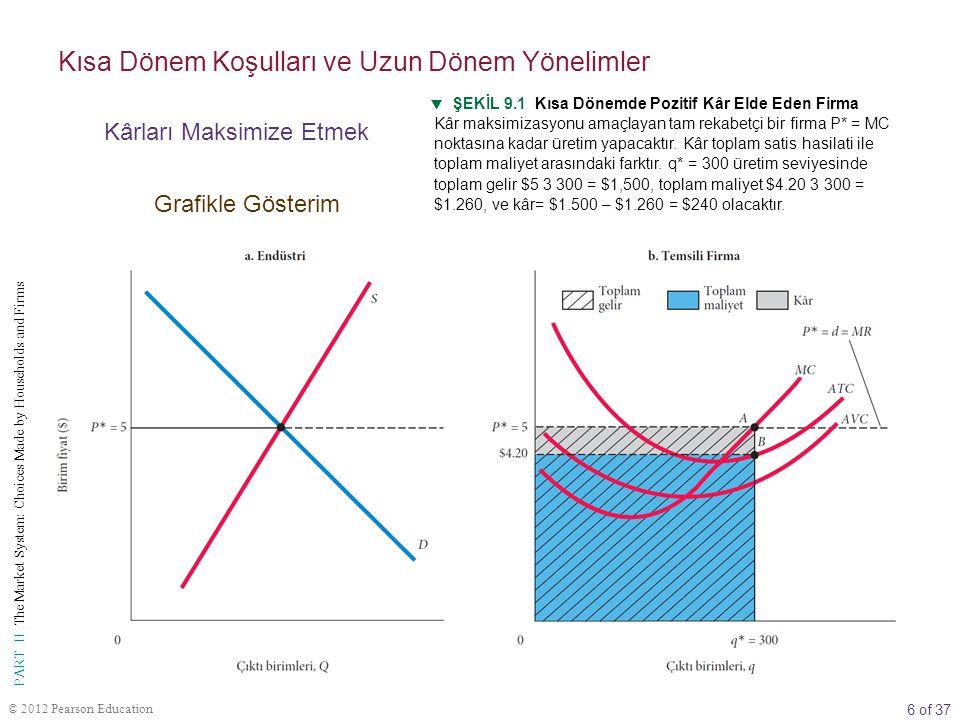 7 of 37 PART II The Market System: Choices Made by Households and Firms © 2012 Pearson Education Kısa Dönem Koşulları ve Uzun Dönem Yönelimler Kârları Maksimize Etmek Grafikle Gösterim Ortalama toplam maliyet, toplam maliyeti q'ya bölerek elde edildiğinden, toplam maliyeti q ile çarparak toplam maliyete tekrar ulaşabiliriz.