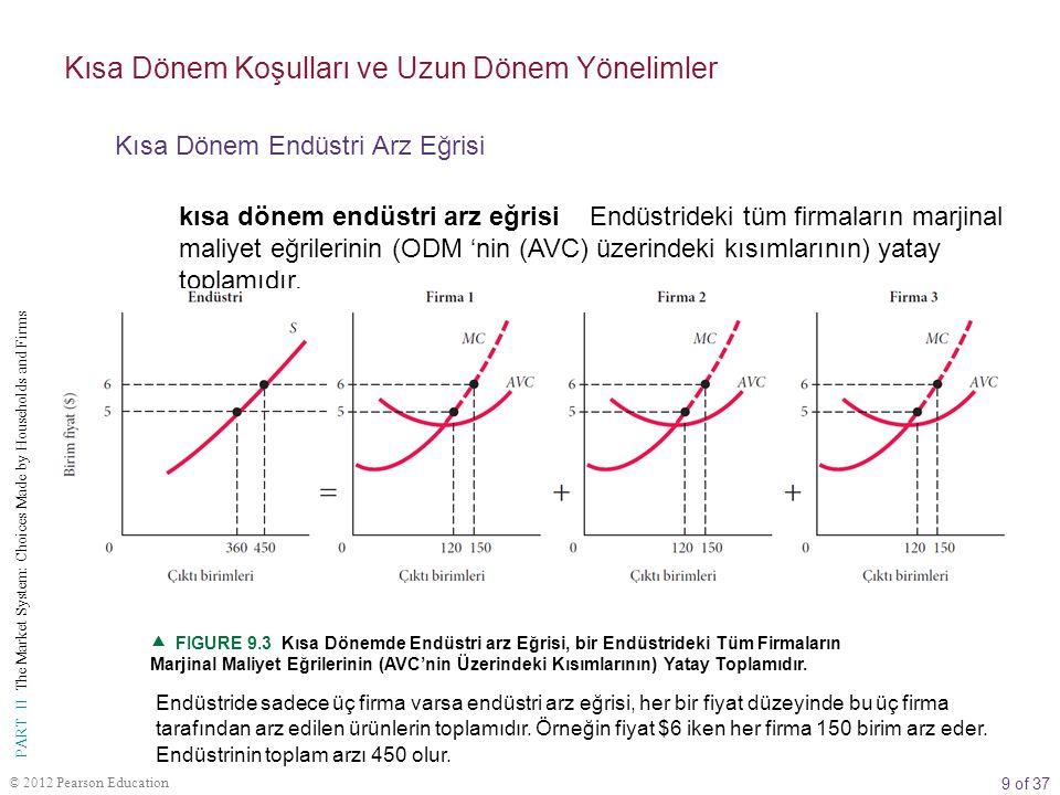 10 of 37 PART II The Market System: Choices Made by Households and Firms © 2012 Pearson Education TABLO 9.4 Uzun ve Kısa Dönemde Kârlar, Zararlar ve Tam Rekabet Şartlarında Faaliyet Gösteren Firmanın Kararları Kısa Dönem KoşuluKısa Dönem KararıUzun Dönem Kararı KârlarTSH > TMfiyat = MM: faaliyetGenişleme: yeni firma girişi Zararlar 1.TSH  TDM fiyat = MM: faaliyetDaralma: firma çıkışı (zarar, toplam sabit maliyet) 2.