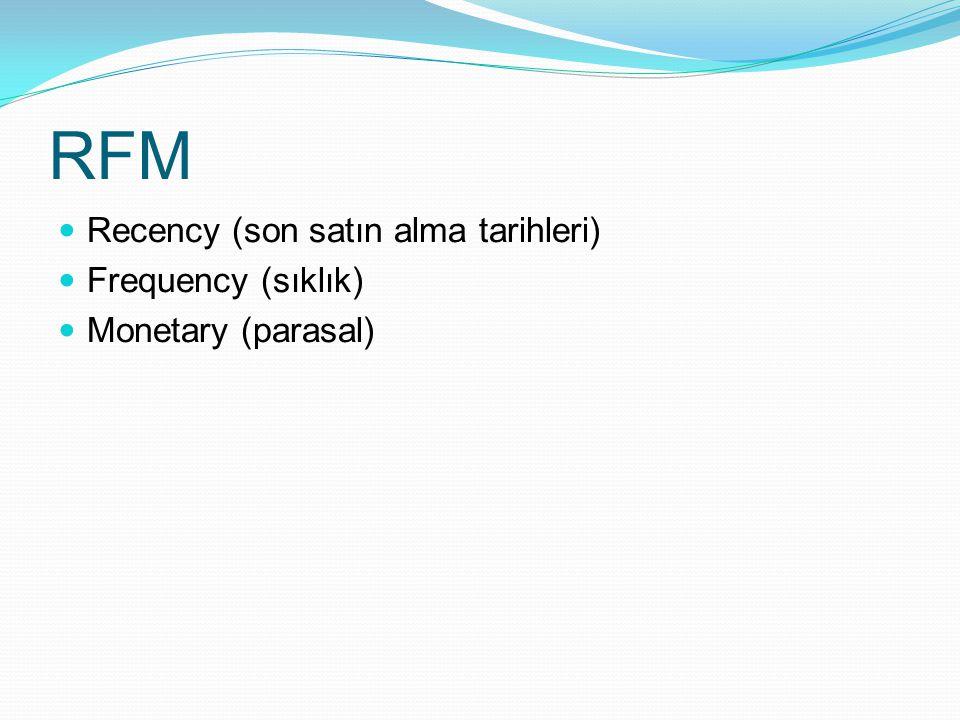 RFM Recency (son satın alma tarihleri) Frequency (sıklık) Monetary (parasal)