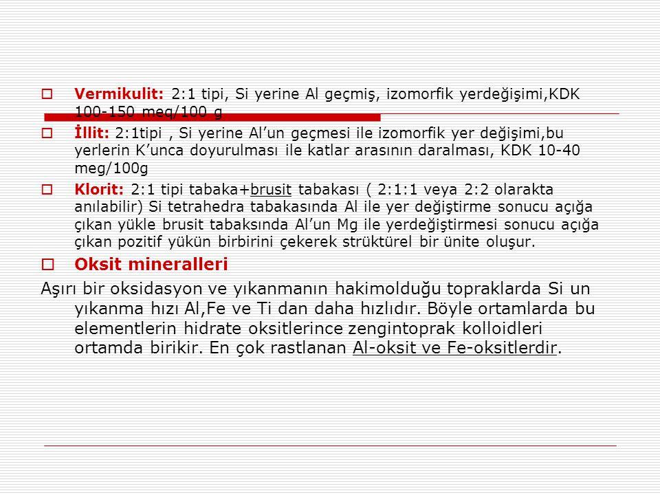  Vermikulit: 2:1 tipi, Si yerine Al geçmiş, izomorfik yerdeğişimi,KDK 100-150 meq/100 g  İllit: 2:1tipi, Si yerine Al'un geçmesi ile izomorfik yer d