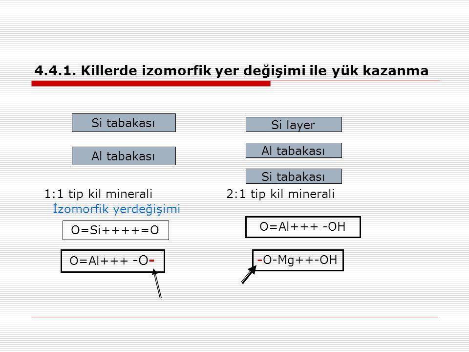 4.4.1. Killerde izomorfik yer değişimi ile yük kazanma Si tabakası Al tabakası Si layer Al tabakası Si tabakası 1:1 tip kil minerali2:1 tip kil minera