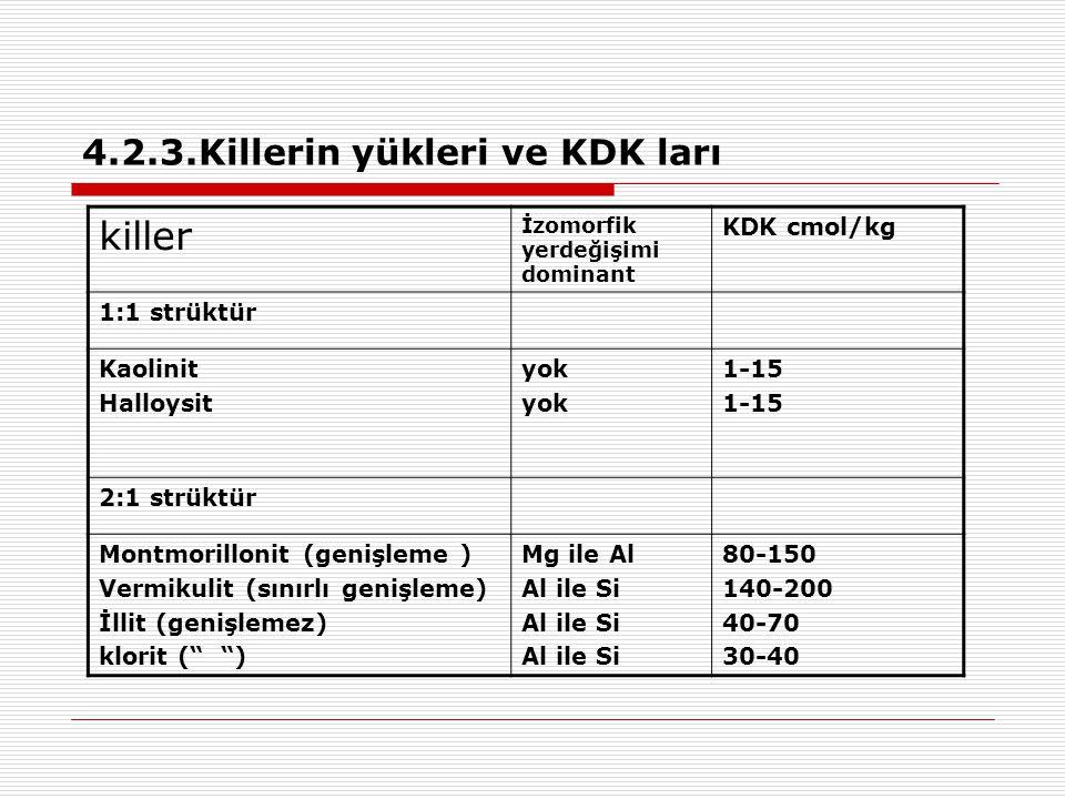 4.2.3.Killerin yükleri ve KDK ları killer İzomorfik yerdeğişimi dominant KDK cmol/kg 1:1 strüktür Kaolinit Halloysit yok 1-15 2:1 strüktür Montmorillo