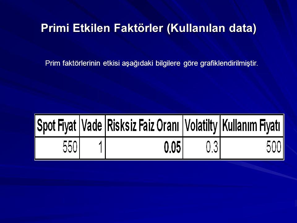 Primi Etkilen Faktörler (Kullanılan data) Prim faktörlerinin etkisi aşağıdaki bilgilere göre grafiklendirilmiştir.