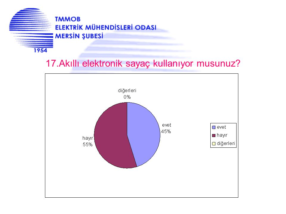 17.Akıllı elektronik sayaç kullanıyor musunuz?