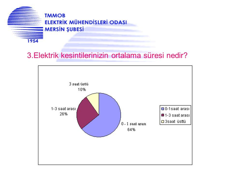 3.Elektrik kesintilerinizin ortalama süresi nedir?