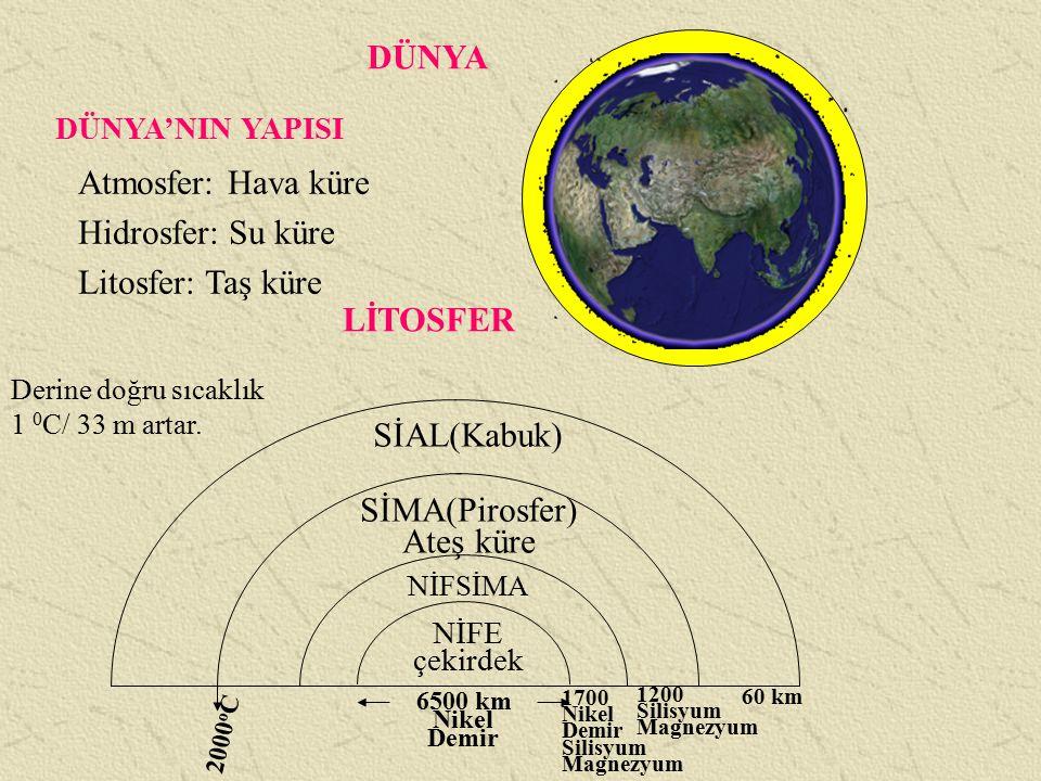 DÜNYA DÜNYA'NIN YAPISI Atmosfer: Hava küre Hidrosfer: Su küre Litosfer: Taş küre LİTOSFER Derine doğru sıcaklık 1 0 C/ 33 m artar. NİFE çekirdek NİFSİ