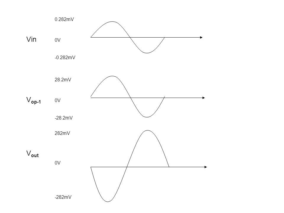 0.282mV Vin 0V -0.282mV 28.2mV V op-1 0V -28.2mV 282mV V out 0V -282mV