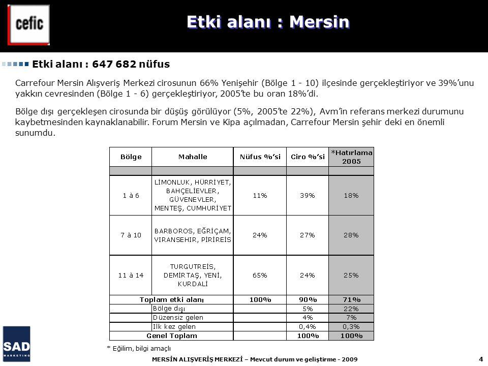 15 MERSİN ALIŞVERİŞ MERKEZİ – Mevcut durum ve geliştirme - 2009 Öncellikli rakipleri Forum Mersin ve Kipa'ya karşı Carrefour Mersin rekabete dayanabilmesi için çok küçük.