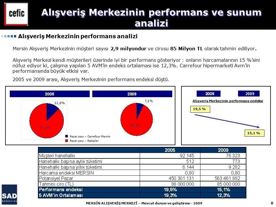 9 MERSİN ALIŞVERİŞ MERKEZİ – Mevcut durum ve geliştirme - 2009 2008 2009 66 431 56 846 Alışveriş Merkezinin performans ve sunum analizi Alışveriş Merkezinin 2008/2009 müşteri sayıları Ortalama haftalık giriş : 2008/2009 aynı dönem içinde -17% düşüş.