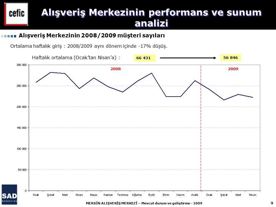 20 MERSİN ALIŞVERİŞ MERKEZİ – Mevcut durum ve geliştirme - 2009 Le plan du Centre Commercial Alışveriş Merkezinin performans ve sunum analizi