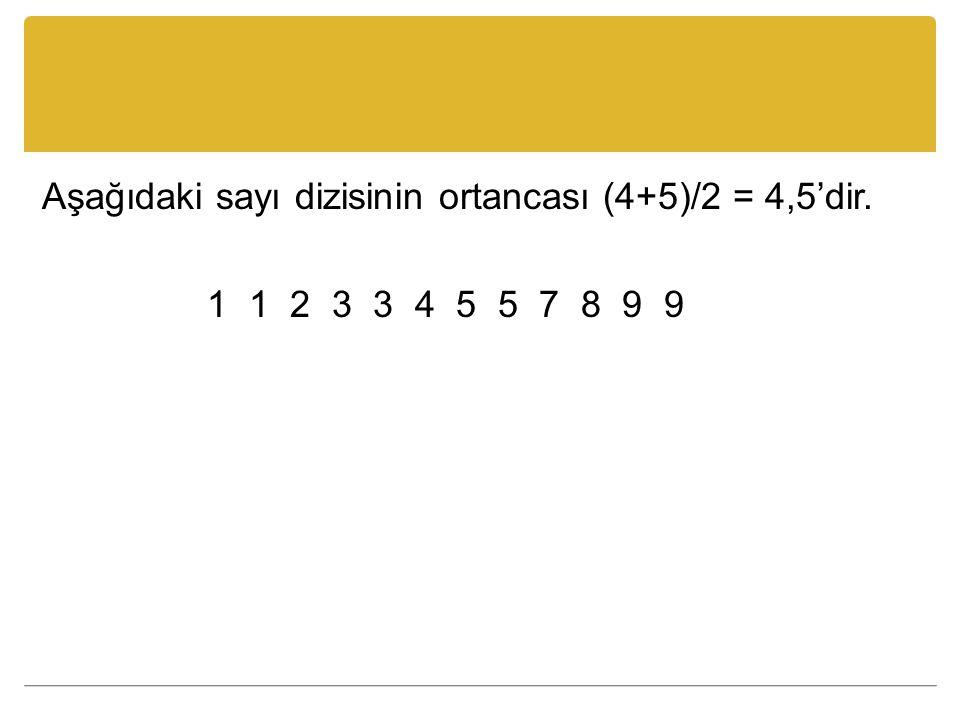 Aşağıdaki sayı dizisinin ortancası (4+5)/2 = 4,5'dir. 1 1 2 3 3 4 5 5 7 8 9 9