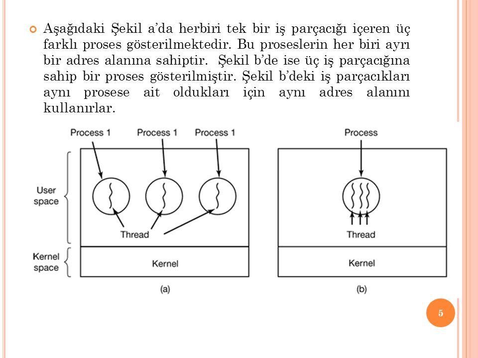 Aşağıdaki Şekil a'da herbiri tek bir iş parçacığı içeren üç farklı proses gösterilmektedir. Bu proseslerin her biri ayrı bir adres alanına sahiptir. Ş