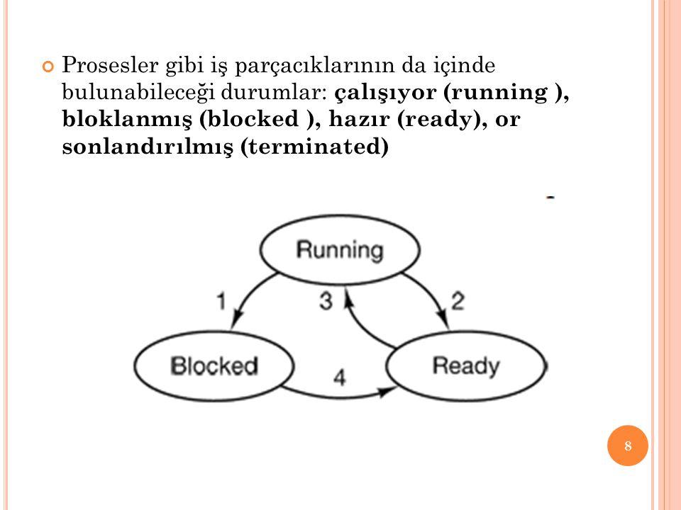 Prosesler gibi iş parçacıklarının da içinde bulunabileceği durumlar: çalışıyor (running ), bloklanmış (blocked ), hazır (ready), or sonlandırılmış (te