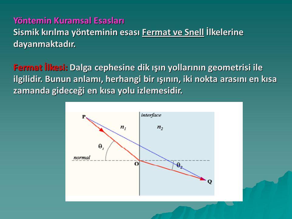 Yöntemin Kuramsal Esasları Sismik kırılma yönteminin esası Fermat ve Snell İlkelerine dayanmaktadır.
