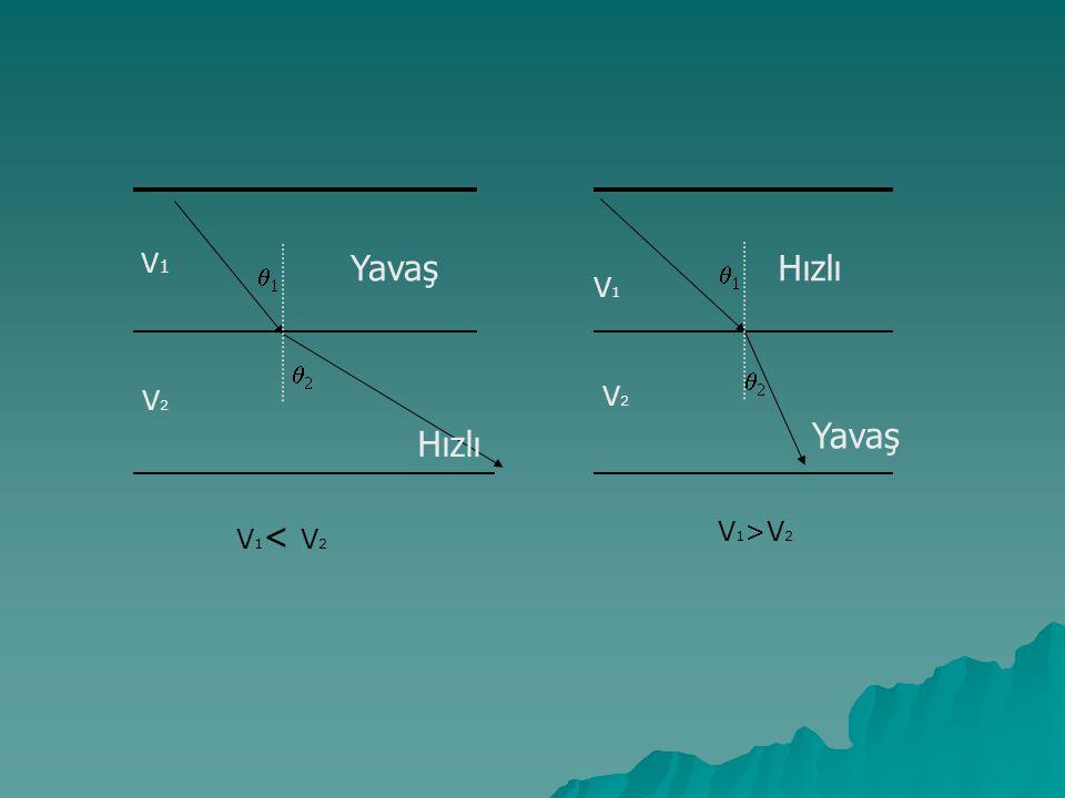 V 1 >V 2   V1V1 V2V2   V 1 < V 2 Yavaş Hızlı Yavaş V1V1 V2V2
