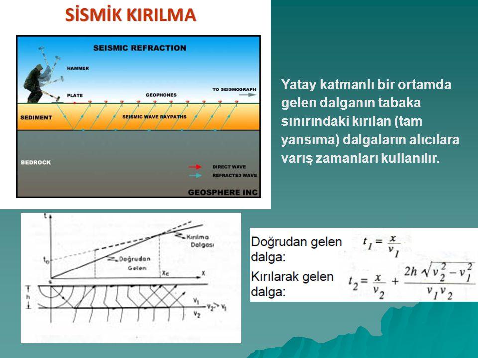 Yatay katmanlı bir ortamda gelen dalganın tabaka sınırındaki kırılan (tam yansıma) dalgaların alıcılara varış zamanları kullanılır.