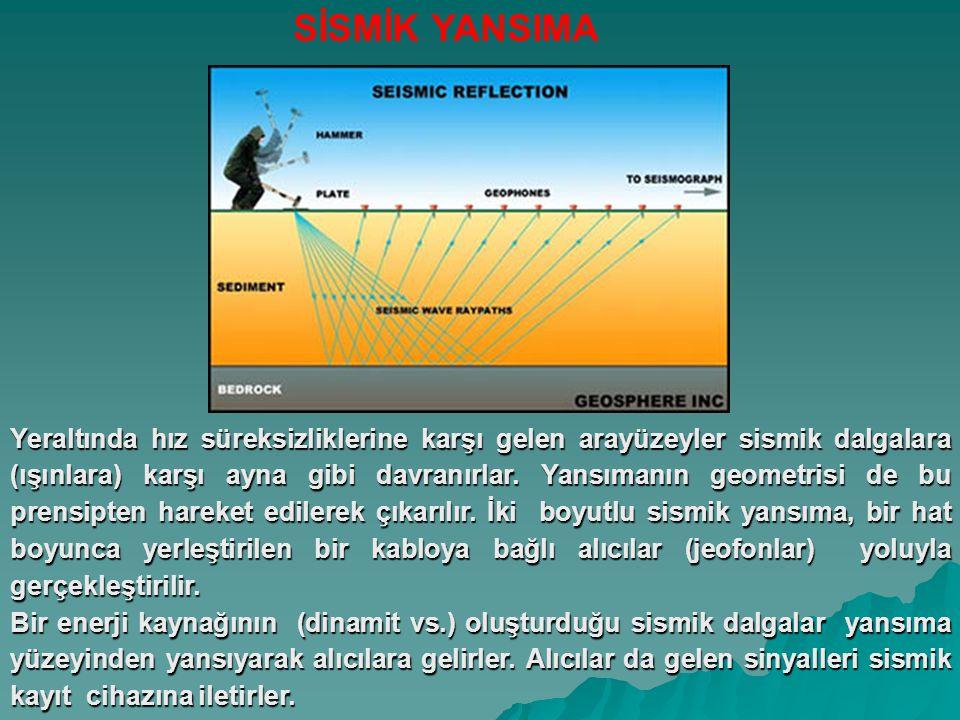 Yeraltında hız süreksizliklerine karşı gelen arayüzeyler sismik dalgalara (ışınlara) karşı ayna gibi davranırlar.
