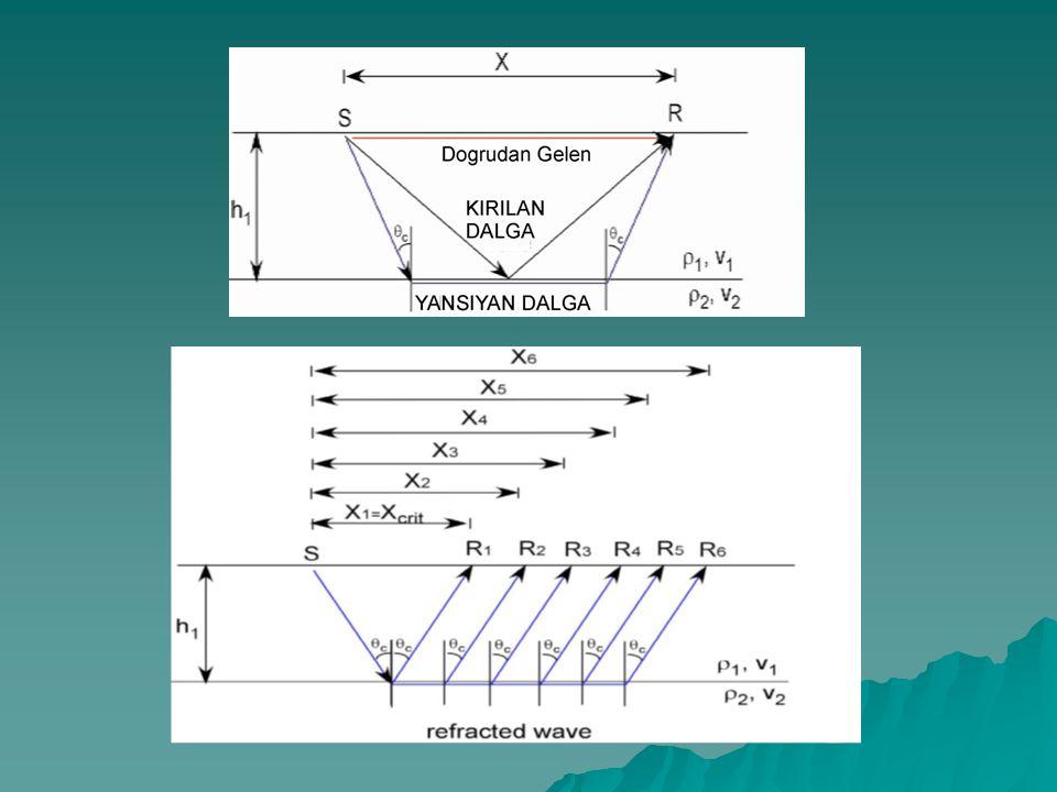 Harmonik dalga parametreleri ve aralarındaki ilişkiler