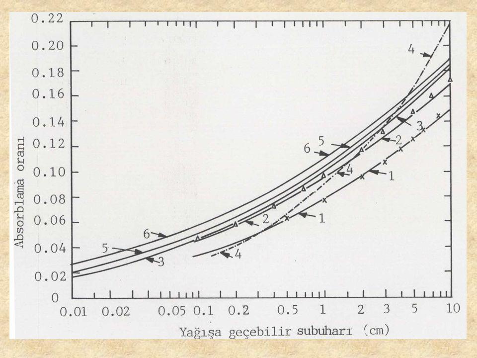 Kırılma ve Difraksiyon Yansıtma oranı = 1-Absorbsiyon oranı Kırılma: n = Kırılma indisi