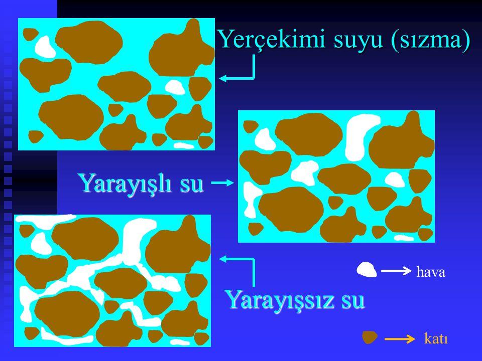 Yerçekimi suyu (sızma) Yarayışlı su Yarayışsız su hava katı