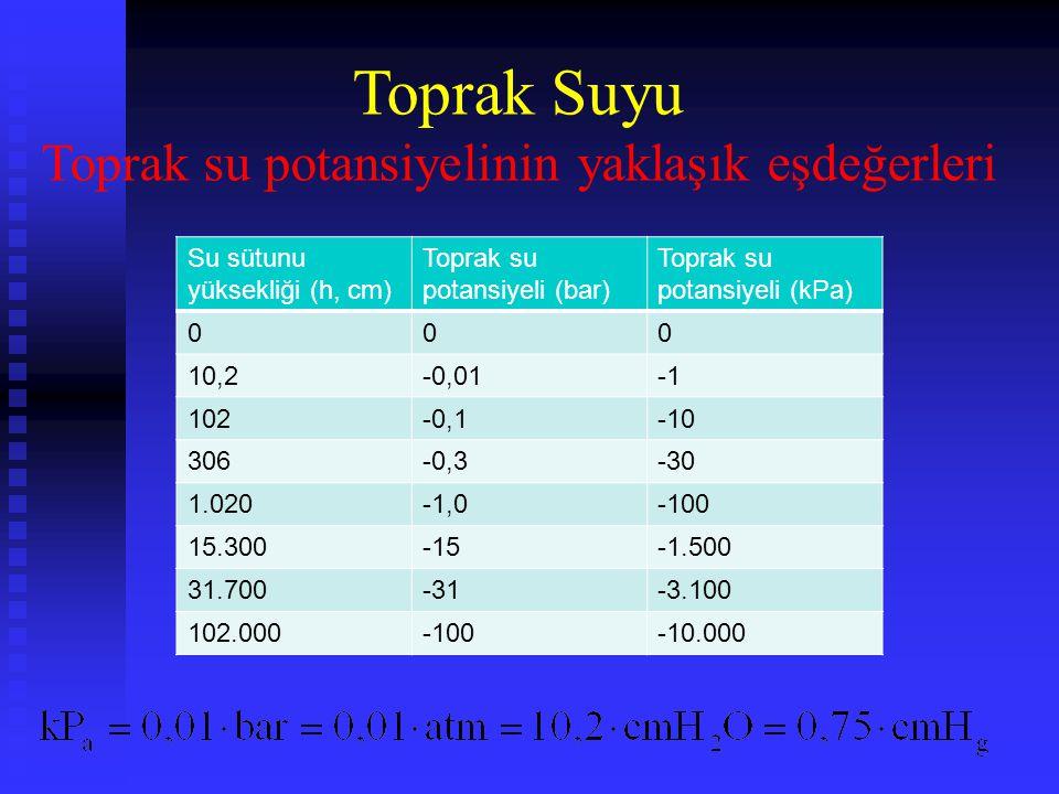Su sütunu yüksekliği (h, cm) Toprak su potansiyeli (bar) Toprak su potansiyeli (kPa) 000 10,2-0,01 102-0,1-10 306-0,3-30 1.020-1,0-100 15.300-15-1.500 31.700-31-3.100 102.000-100-10.000 Toprak Suyu Toprak su potansiyelinin yaklaşık eşdeğerleri