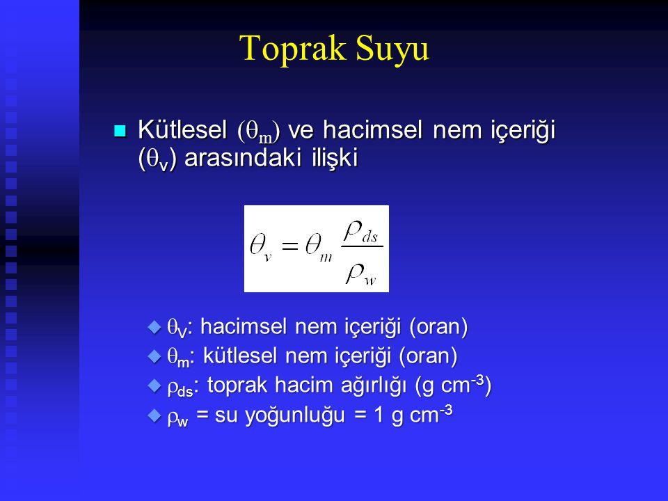 Kütlesel (  m ) ve hacimsel nem içeriği (  v ) arasındaki ilişki Kütlesel (  m ) ve hacimsel nem içeriği (  v ) arasındaki ilişki u  V : hacimsel nem içeriği (oran) u  m : kütlesel nem içeriği (oran) u  ds : toprak hacim ağırlığı (g cm -3 ) u  w = su yoğunluğu = 1 g cm -3 Toprak Suyu
