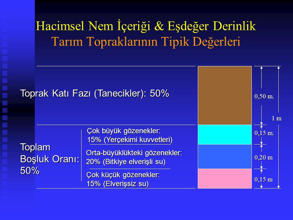 Hacimsel Nem İçeriği & Eşdeğer Derinlik Tarım Topraklarının Tipik Değerleri 1 m 0,50 m.