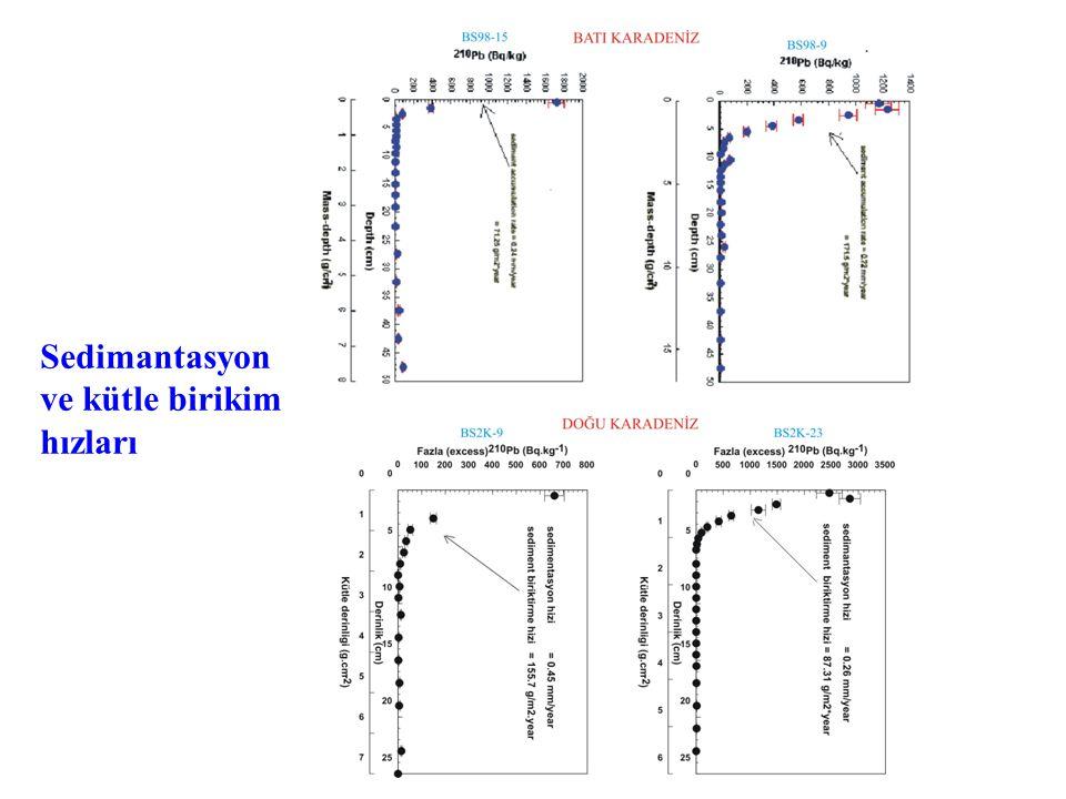 Batı KaradenizDoğu Karadeniz Late Maunder Minimum ( 1645-1715; Pister, 1994; Lutherbacher et al., 2001)