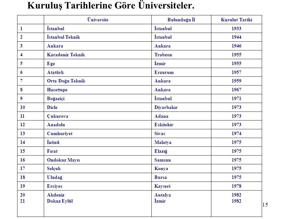 15 Kuruluş Tarihlerine Göre Üniversiteler. ÜniversiteBulunduğu İl Kurulut Tarihi 1İstanbul 1933 2İstanbul Teknikİstanbul1944 3Ankara 1946 4Karadeniz T