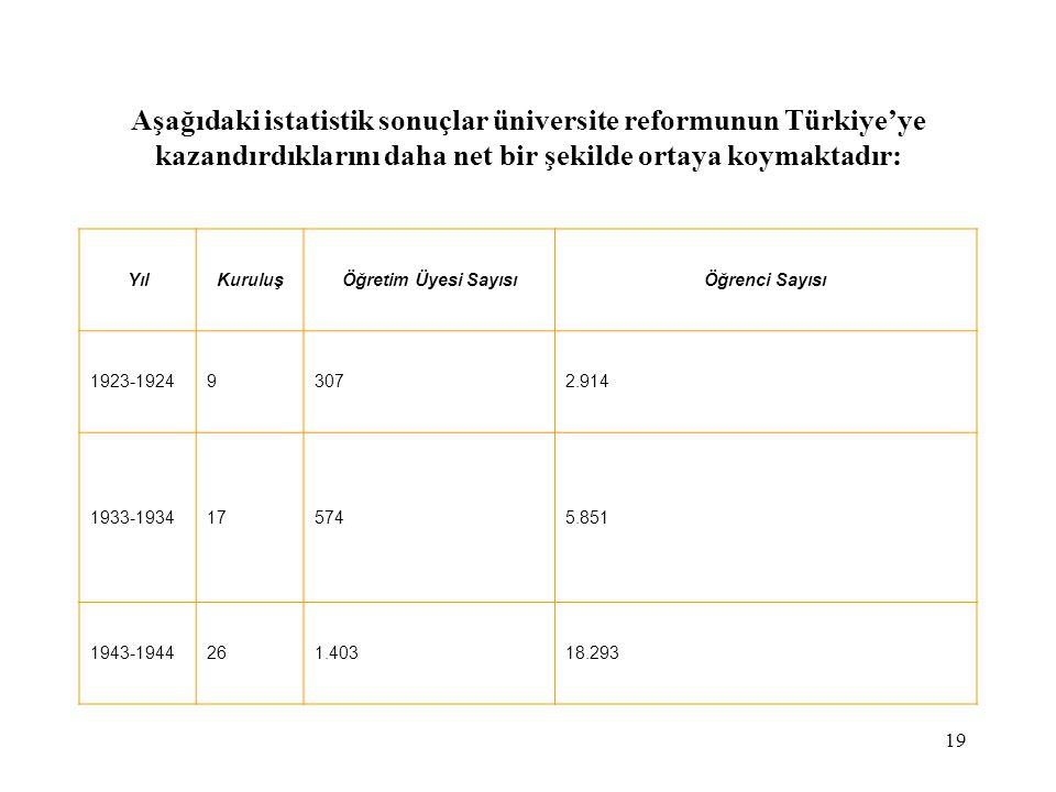 19 Aşağıdaki istatistik sonuçlar üniversite reformunun Türkiye'ye kazandırdıklarını daha net bir şekilde ortaya koymaktadır: YılKuruluşÖğretim Üyesi S