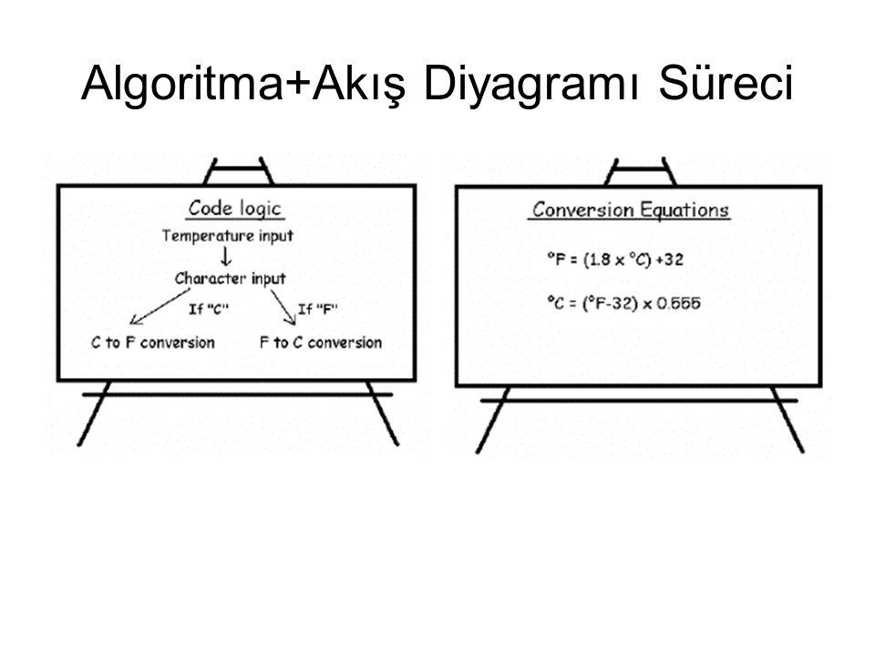 Algoritma+Akış Diyagramı Süreci