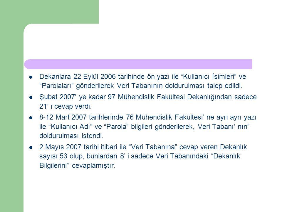 """Dekanlara 22 Eylül 2006 tarihinde ön yazı ile """"Kullanıcı İsimleri"""" ve """"Parolaları"""" gönderilerek Veri Tabanının doldurulması talep edildi. Şubat 2007'"""