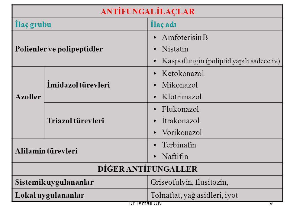 Dr. İsmail ÜN9 ANTİFUNGAL İLAÇLAR İlaç grubuİlaç adı Polienler ve polipeptidler Amfoterisin B Nistatin Kaspofungin (poliptid yapılı sadece iv) Azoller