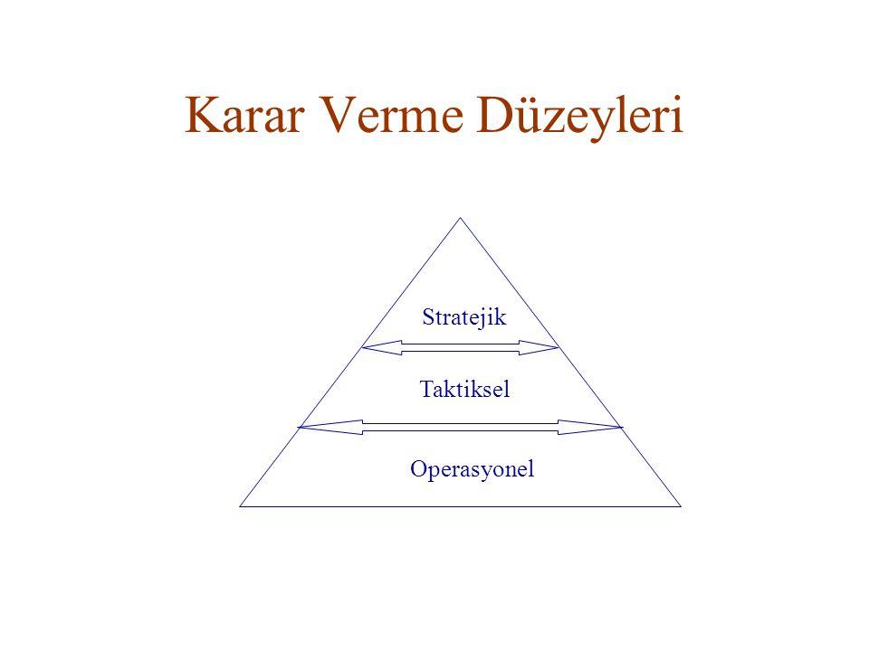 Karar Verme Düzeyleri Stratejik Taktiksel Operasyonel