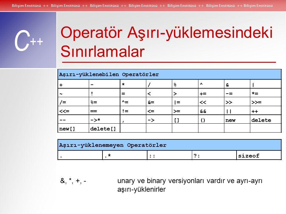 Bilişim Enstitüsü ++ Bilişim Enstitüsü ++ Bilişim Enstitüsü ++ Bilişim Enstitüsü ++ Bilişim Enstitüsü ++ Bilişim Enstitüsü ++ Bilişim Enstitüsü C ++ Operatör Aşırı-yüklemesindeki Sınırlamalar &, *, +, - unary ve binary versiyonları vardır ve ayrı-ayrı aşırı-yüklenirler
