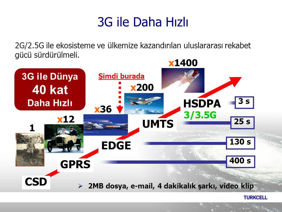 CSD GPRS EDGE UMTS HSDPA x12 x36 x200 x1400 1  2MB dosya, e-mail, 4 dakikalık şarkı, video klip 400 s 130 s 25 s 3 s Şimdi burada 3/3.5G 2G/2.5G ile ekosisteme ve ülkemize kazandırılan uluslararası rekabet gücü sürdürülmeli.