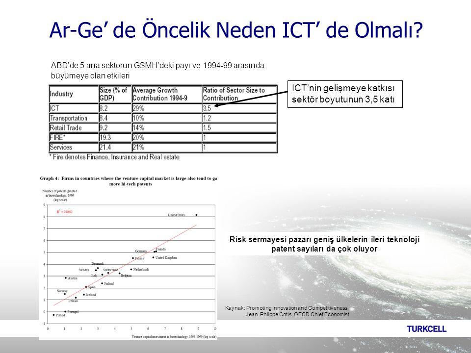 ICT'nin gelişmeye katkısı sektör boyutunun 3,5 katı ABD'de 5 ana sektörün GSMH'deki payı ve 1994-99 arasında büyümeye olan etkileri Risk sermayesi pazarı geniş ülkelerin ileri teknoloji patent sayıları da çok oluyor Kaynak: Promoting Innovation and Competitiveness, Jean-Phlippe Cotis, OECD Chief Economist Ar-Ge' de Öncelik Neden ICT' de Olmalı?