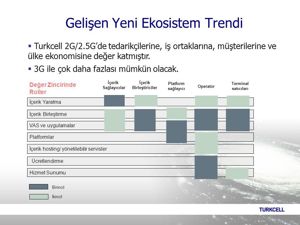 İçerik Sağlayıcılar İçerik Birleştiriciler Operatör Terminal satıcıları Platform sağlayıcı İçerik Yaratma İçerik Birleştirme VAS ve uygulamalar Platformlar İçerik hosting/ yönetilebilir servisler Hizmet Sunumu Ücretlendirme İkincil Birincil Değer Zincirinde Roller Gelişen Yeni Ekosistem Trendi  Turkcell 2G/2.5G'de tedarikçilerine, iş ortaklarına, müşterilerine ve ülke ekonomisine değer katmıştır.