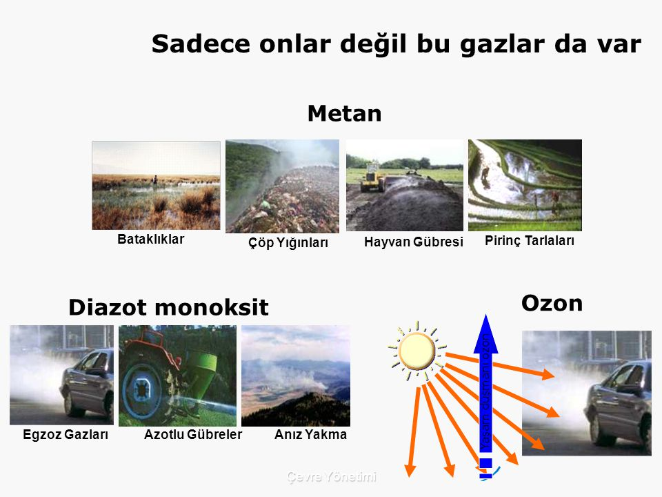 Çevre Yönetimi Yaşam düşmanı ozon Ozon Diazot monoksit Egzoz Gazları Azotlu Gübreler Anız Yakma Metan Çöp Yığınları Hayvan Gübresi Pirinç Tarlaları Bataklıklar Sadece onlar değil bu gazlar da var